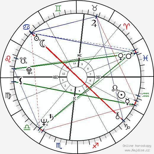 Frank Augustyn wikipedie wiki 2019, 2020 horoskop