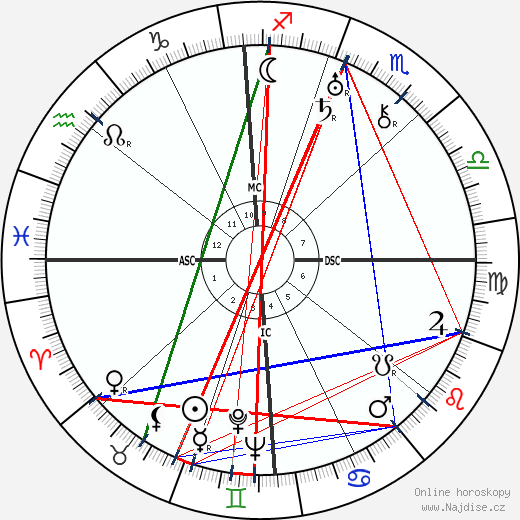Frank Capra wikipedie wiki 2018, 2019 horoskop