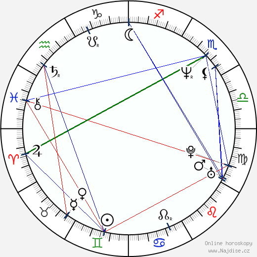 Frank Grillo wikipedie wiki 2020, 2021 horoskop