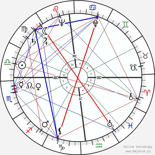 Frank Herbert wikipedie wiki 2019, 2020 horoskop