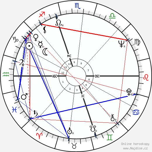 Frank Langella wikipedie wiki 2020, 2021 horoskop