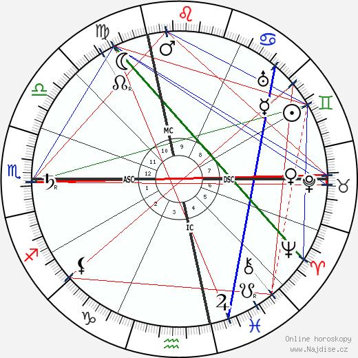 Frank Lloyd Wright wikipedie wiki 2018, 2019 horoskop
