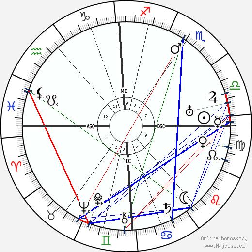 Frank Lloyd wikipedie wiki 2018, 2019 horoskop