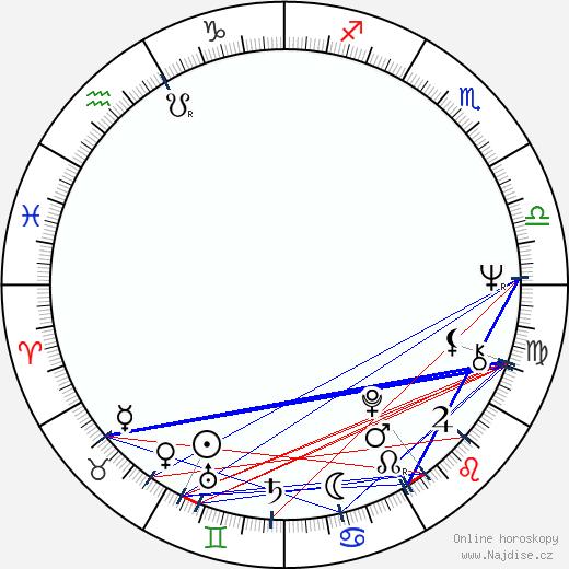 Frank Oz wikipedie wiki 2020, 2021 horoskop