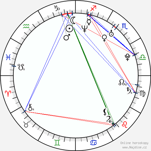 Frank Pacheco wikipedie wiki 2017, 2018 horoskop