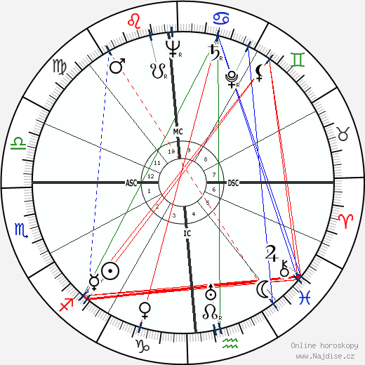 Frank Sinatra wikipedie wiki 2020, 2021 horoskop