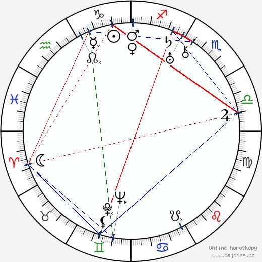 Frank Skinner wikipedie wiki 2019, 2020 horoskop