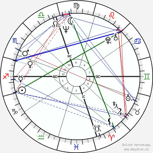 Frank Zappa wikipedie wiki 2018, 2019 horoskop
