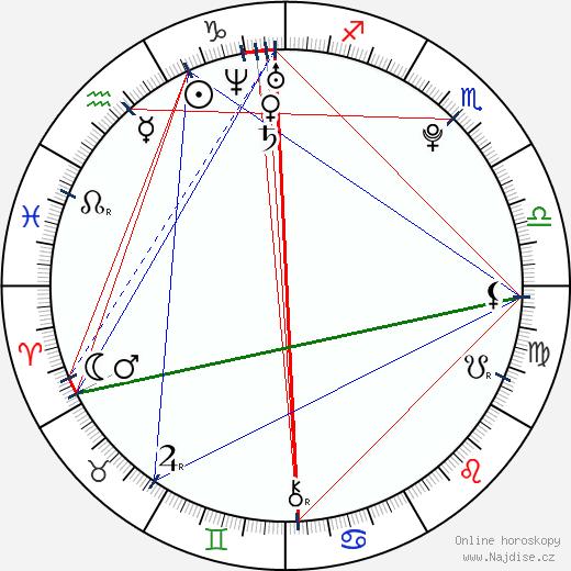 Frankie Sandford wikipedie wiki 2018, 2019 horoskop