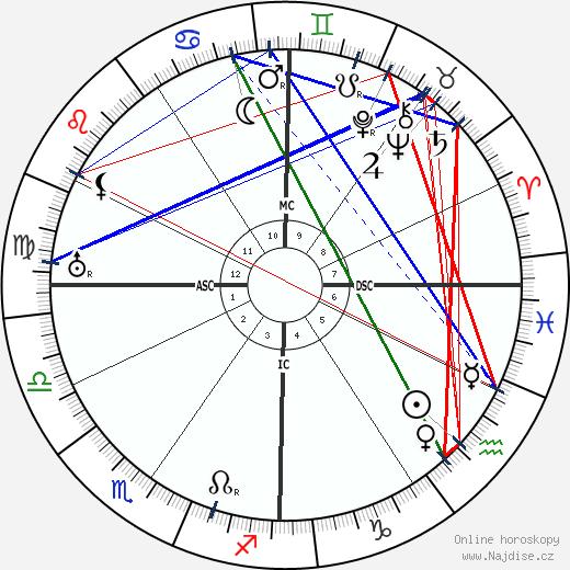 Franklin D. Roosevelt wikipedie wiki 2020, 2021 horoskop
