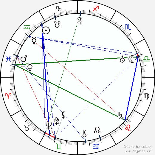 Franklin Pangborn wikipedie wiki 2018, 2019 horoskop