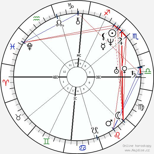 Franklin Pierce wikipedie wiki 2018, 2019 horoskop