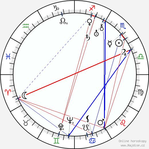 František Běhounek wikipedie wiki 2020, 2021 horoskop
