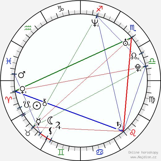 František Bombic wikipedie wiki 2018, 2019 horoskop