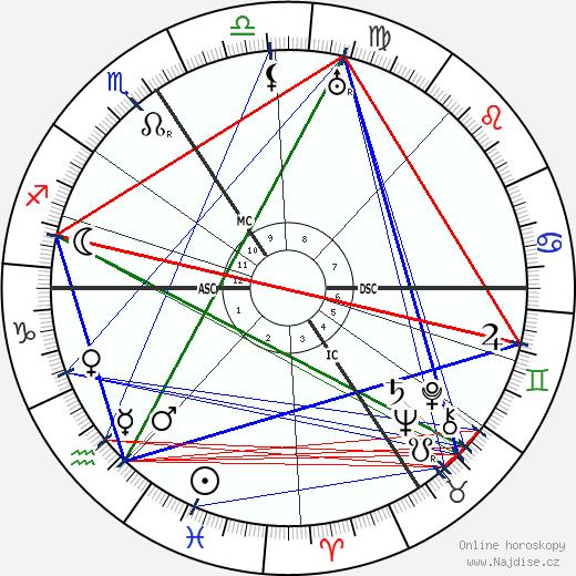 František Drtikol wikipedie wiki 2020, 2021 horoskop