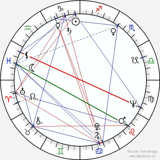 František Filip wikipedie wiki 2018, 2019 horoskop