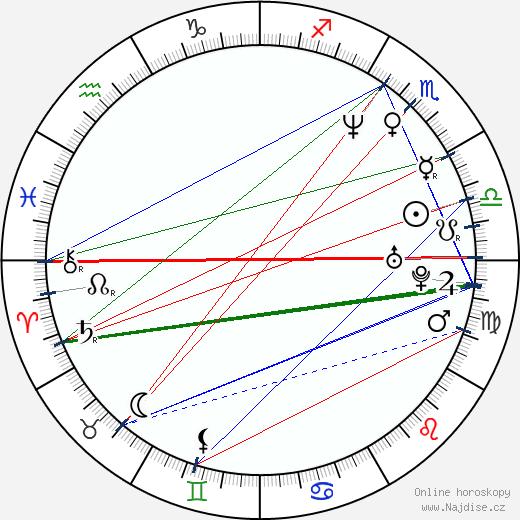 František Fuka wikipedie wiki 2019, 2020 horoskop