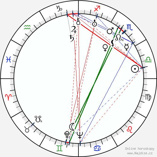 František Halas wikipedie wiki 2020, 2021 horoskop
