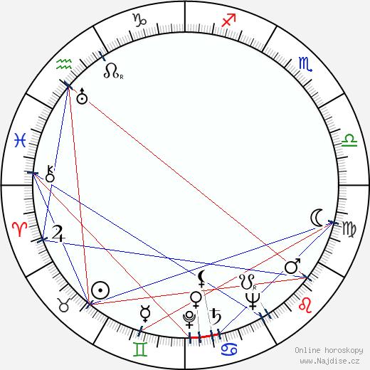 František Hanus wikipedie wiki 2020, 2021 horoskop