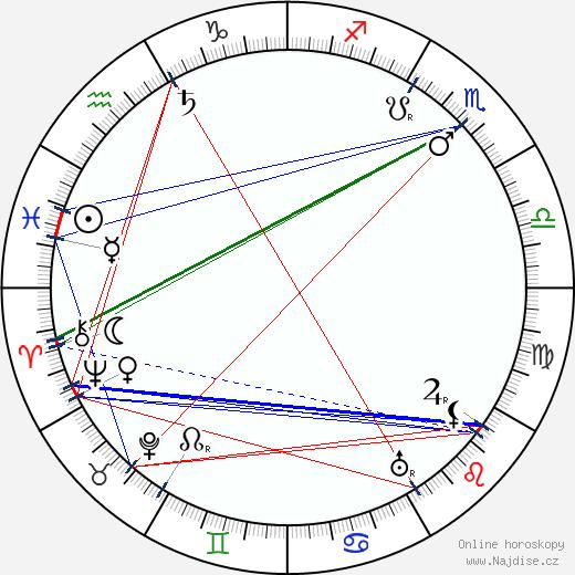 František Hlavatý wikipedie wiki 2020, 2021 horoskop