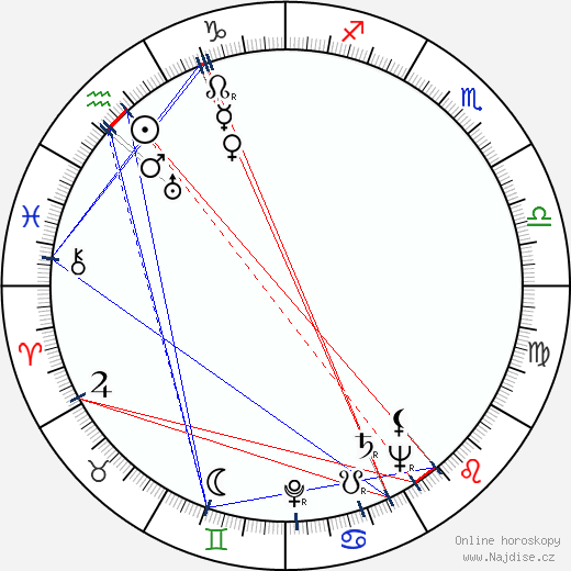 František Holar wikipedie wiki 2019, 2020 horoskop