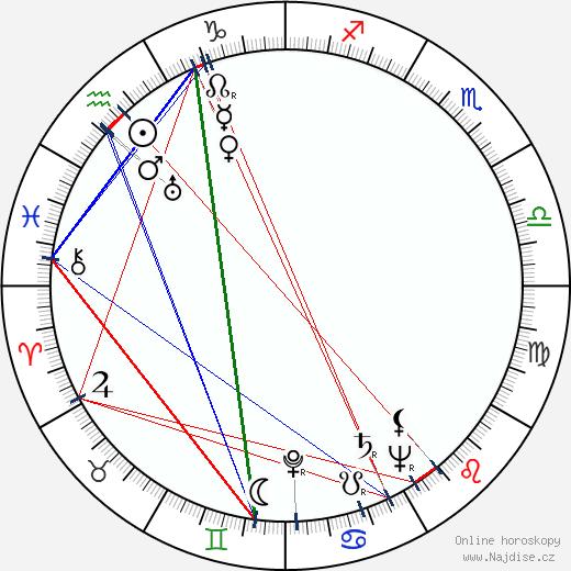 František Horák wikipedie wiki 2020, 2021 horoskop