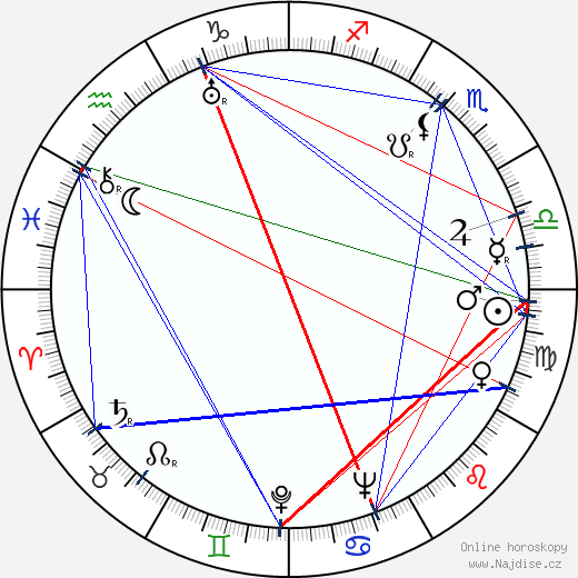 František Hrubín wikipedie wiki 2019, 2020 horoskop