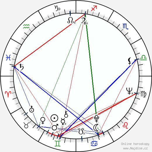 František Husák wikipedie wiki 2019, 2020 horoskop