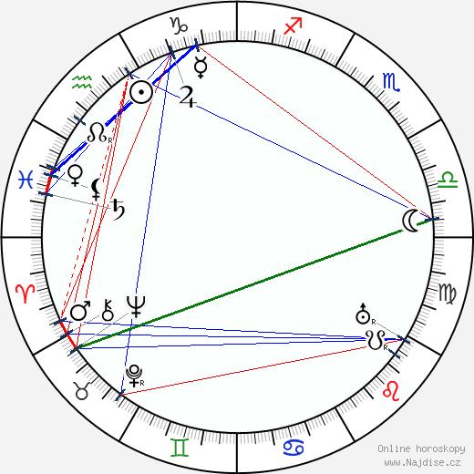 František Janeček wikipedie wiki 2020, 2021 horoskop