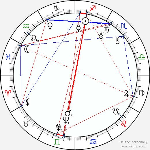 František Klika wikipedie wiki 2020, 2021 horoskop