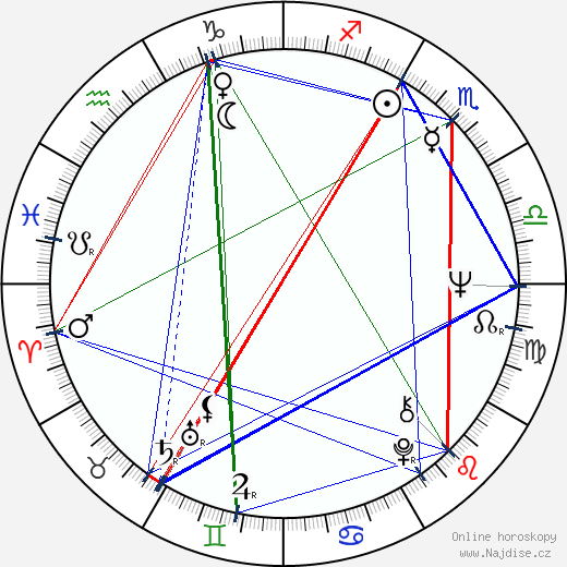 František Koukolík wikipedie wiki 2020, 2021 horoskop