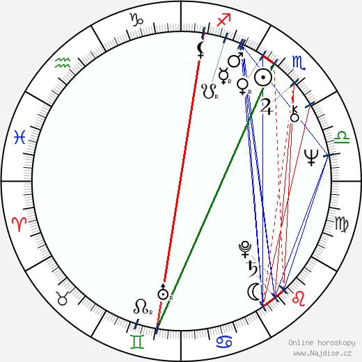 František Kovár wikipedie wiki 2019, 2020 horoskop