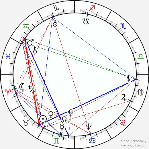 František Kožík wikipedie wiki 2020, 2021 horoskop