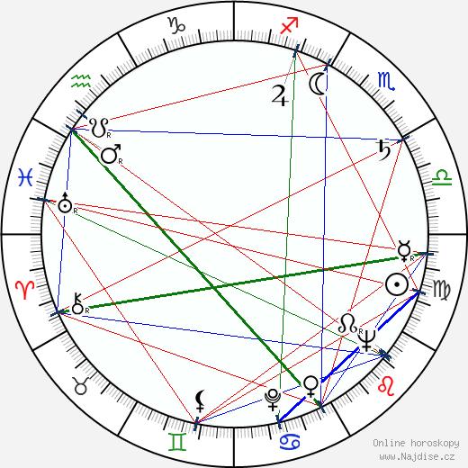 František Krahulík wikipedie wiki 2020, 2021 horoskop