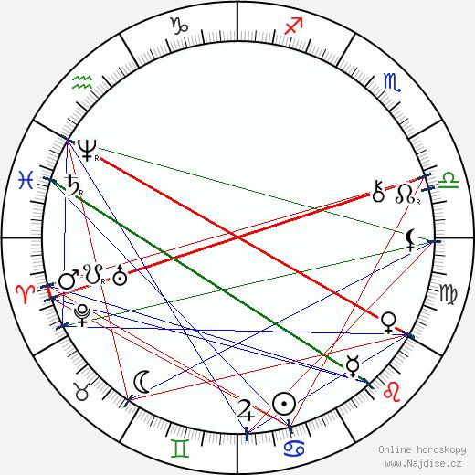 František Křižík wikipedie wiki 2020, 2021 horoskop