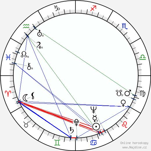 František Kubíček wikipedie wiki 2020, 2021 horoskop