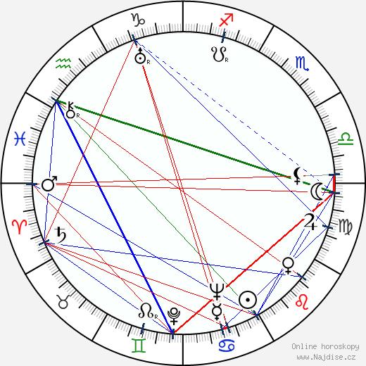 František Kudláč wikipedie wiki 2019, 2020 horoskop