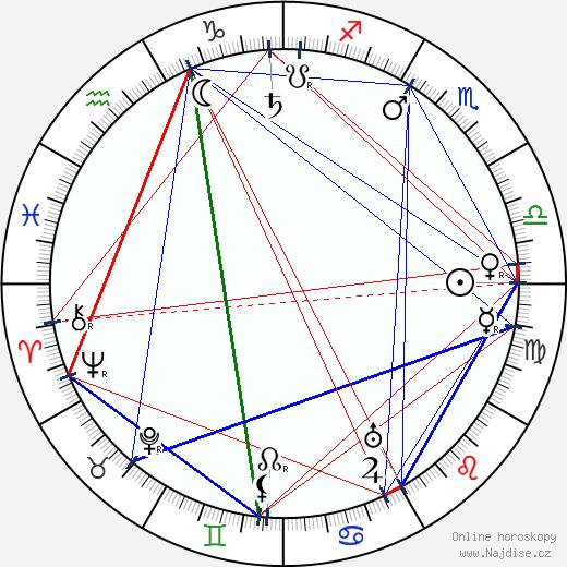 František Kupka wikipedie wiki 2018, 2019 horoskop