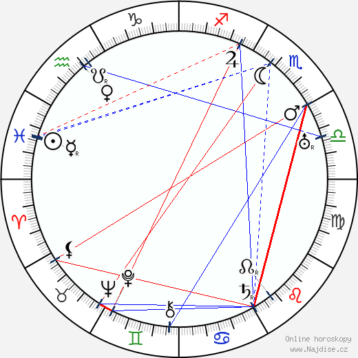 František Langer wikipedie wiki 2019, 2020 horoskop