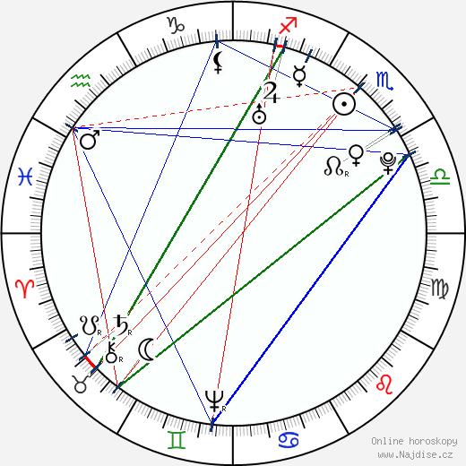 František Martin Pelcl wikipedie wiki 2019, 2020 horoskop