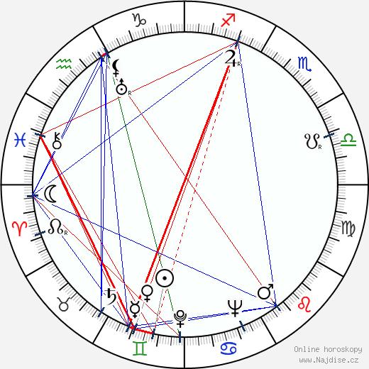 František Milič wikipedie wiki 2019, 2020 horoskop