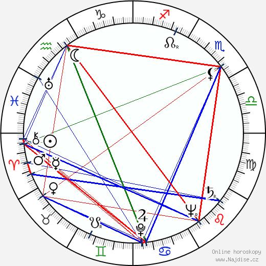 František Miroslav Doubrava wikipedie wiki 2020, 2021 horoskop