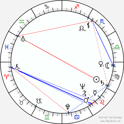 František Miška wikipedie wiki 2020, 2021 horoskop