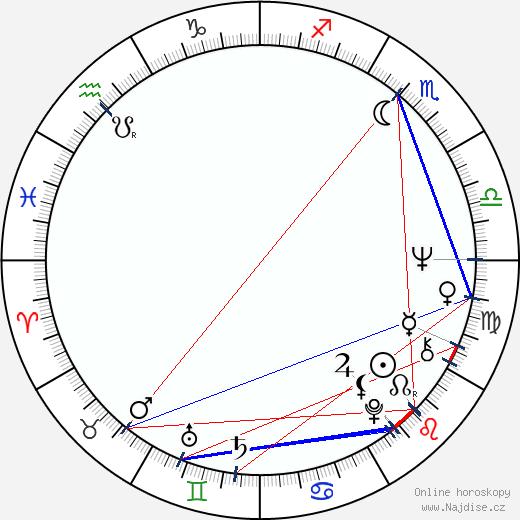 František Němec wikipedie wiki 2020, 2021 horoskop