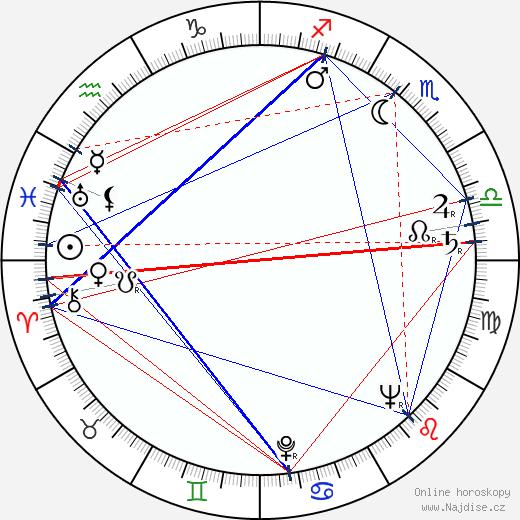 František Peterka wikipedie wiki 2017, 2018 horoskop