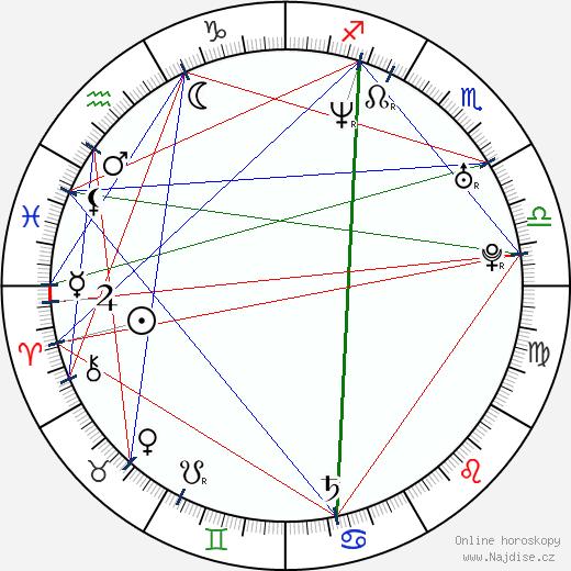 František Ptáček wikipedie wiki 2019, 2020 horoskop