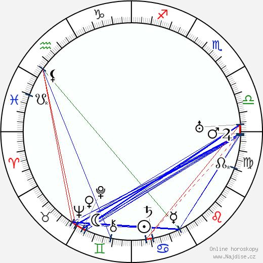 František Říha wikipedie wiki 2020, 2021 horoskop