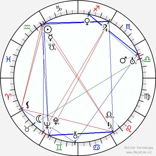 František Roland wikipedie wiki 2020, 2021 horoskop