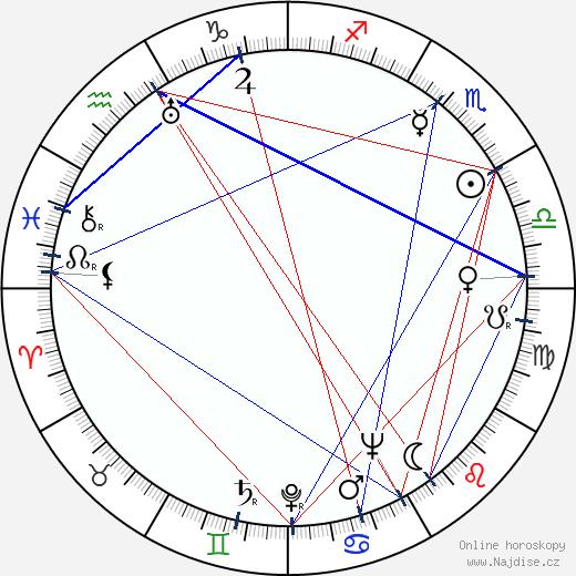 František Sádek wikipedie wiki 2019, 2020 horoskop