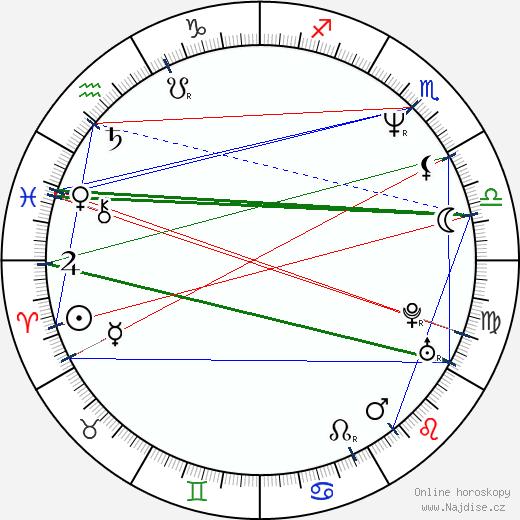 František Sahula wikipedie wiki 2019, 2020 horoskop